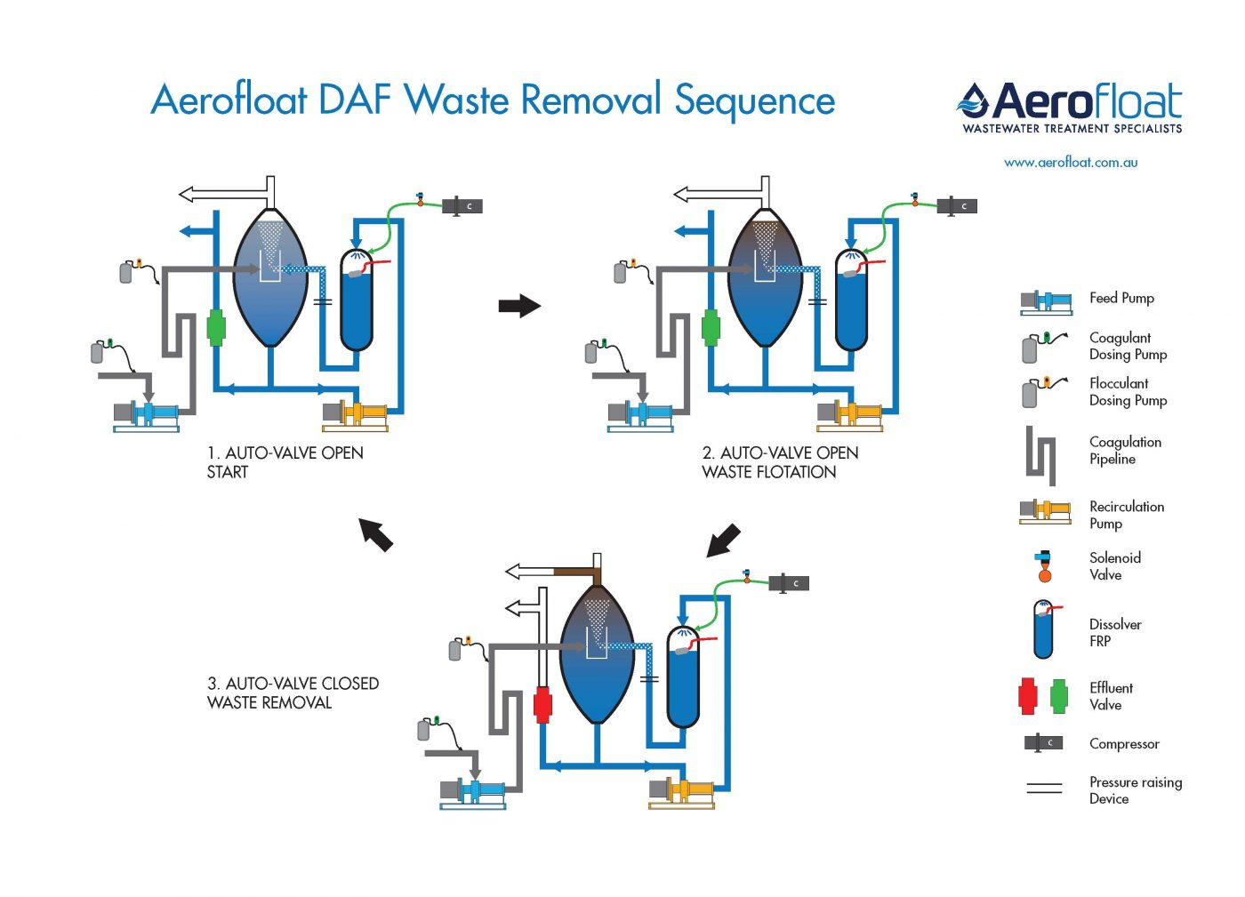 Aerofloat Dissolved Air Flotation Waste Removal Sequence Diagram