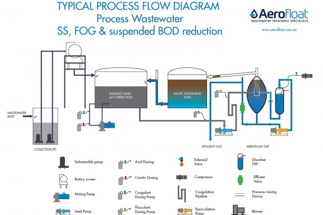 Aerofloat Industrial SS, FOG & BOD Reduction Process Flow Diagram