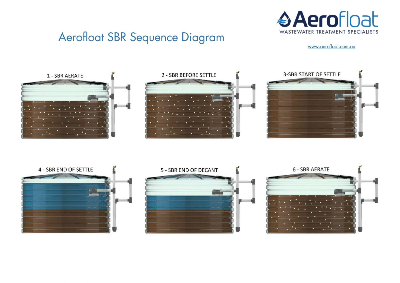 Aerofloat Sequence Batch Reactor Sequence Diagram